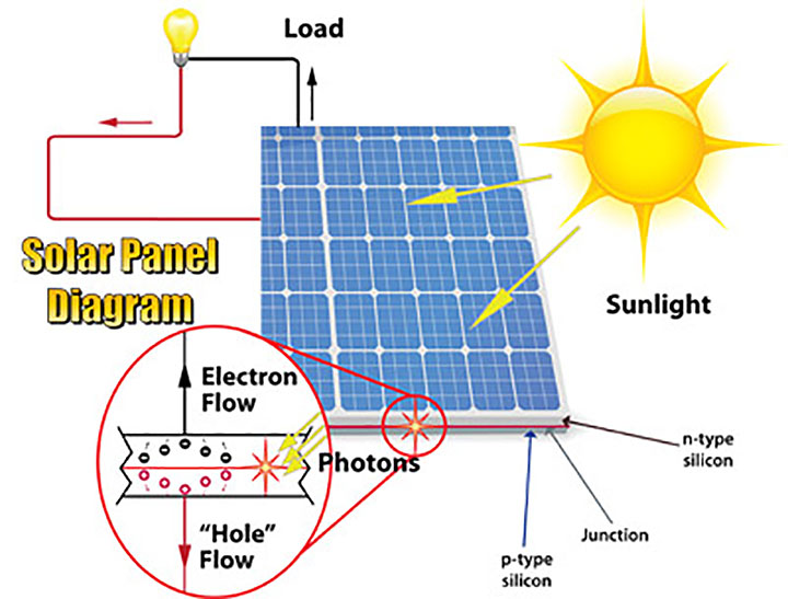 etap solar panel diagram