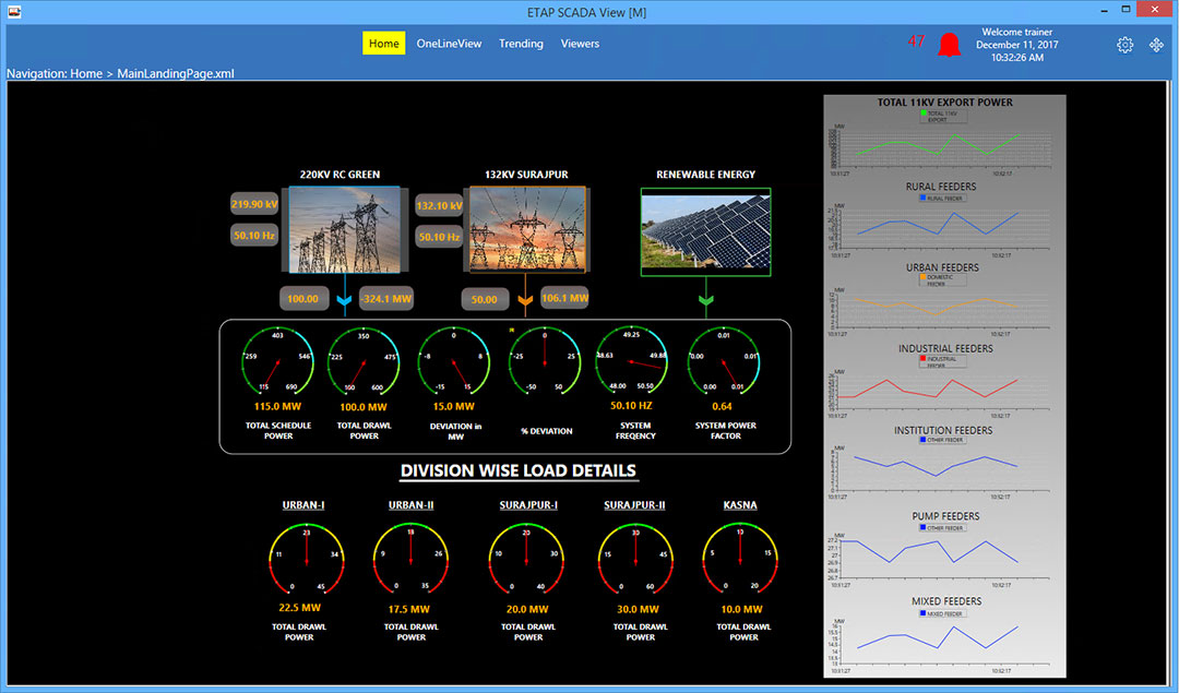 etap Real-Time Dashboard