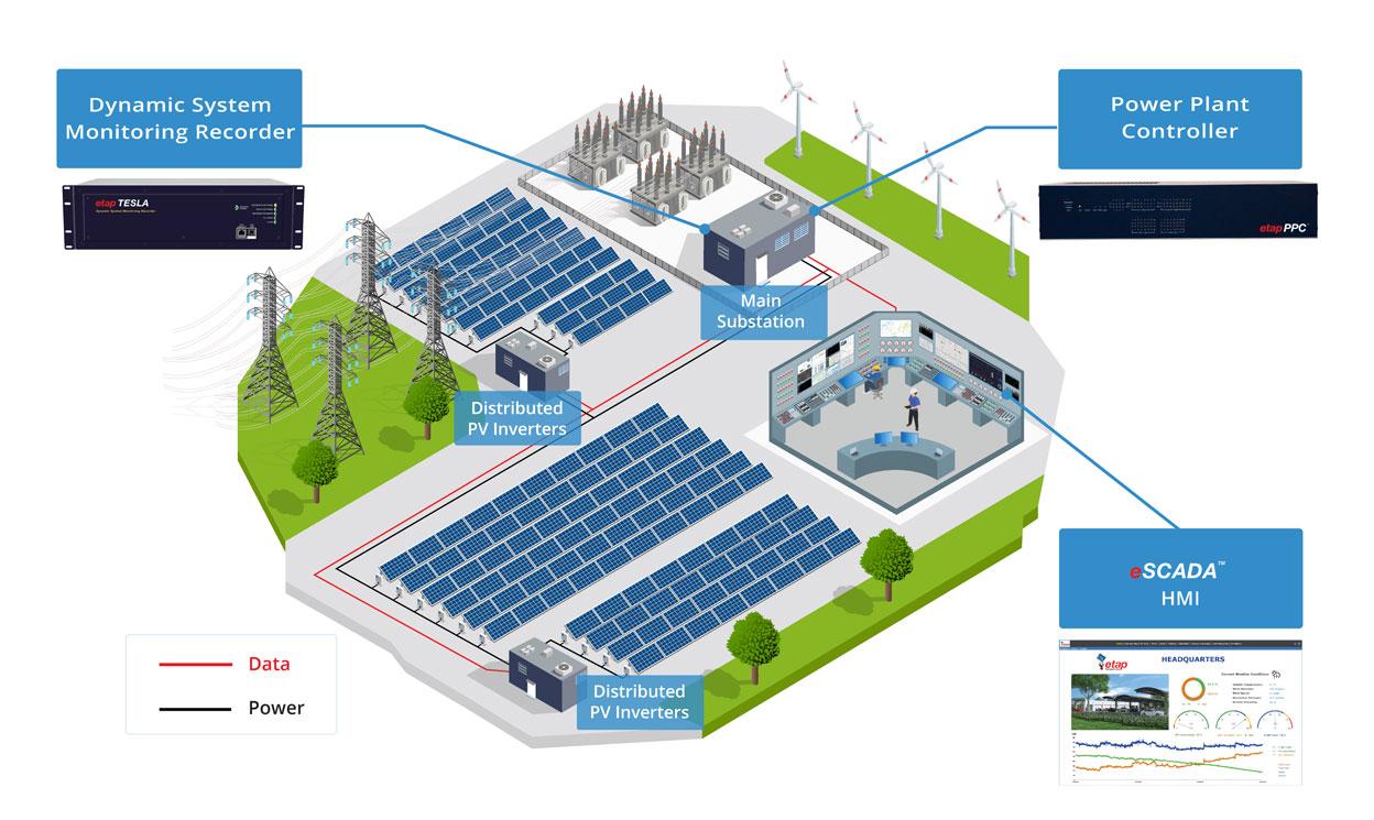 电站控制器,电站控制,光伏电站控制,光伏电站控制器,电网稳定性,光伏电站,电网管理,电网,电网电压,功率因数