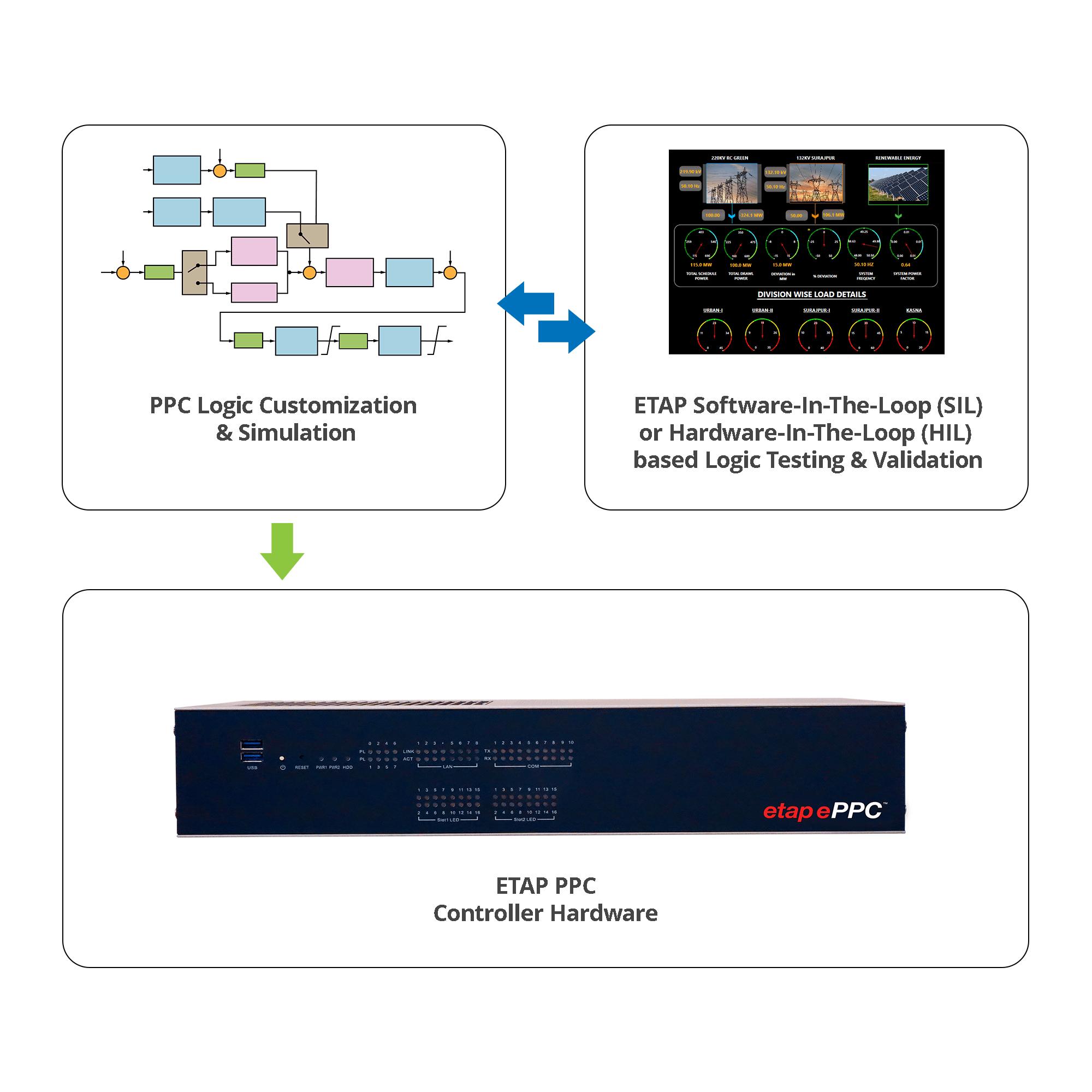 ETAP PPC Graph-min